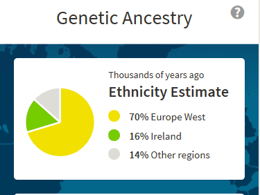 Genetic Ancestry Estimate